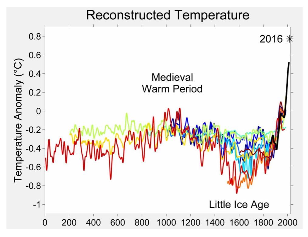 reconstructed temperatures