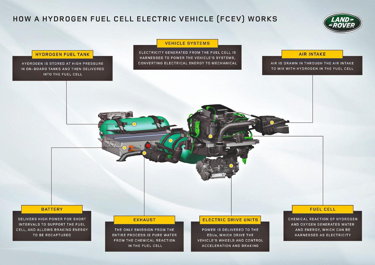 Land Drover Defender fuel cell electric vehicle FCEV 7