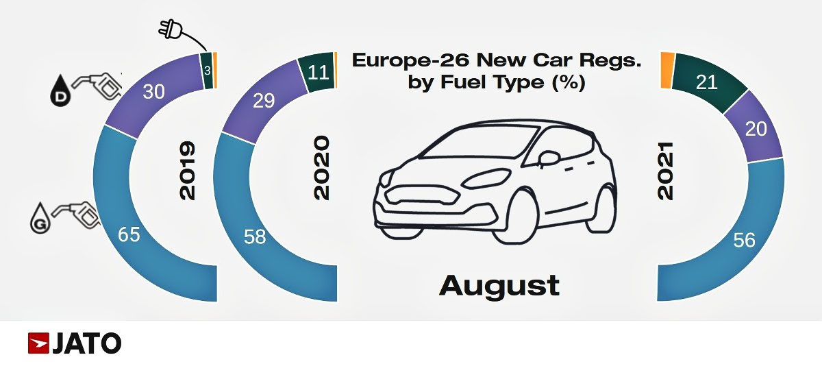 August European registrations by fuel type