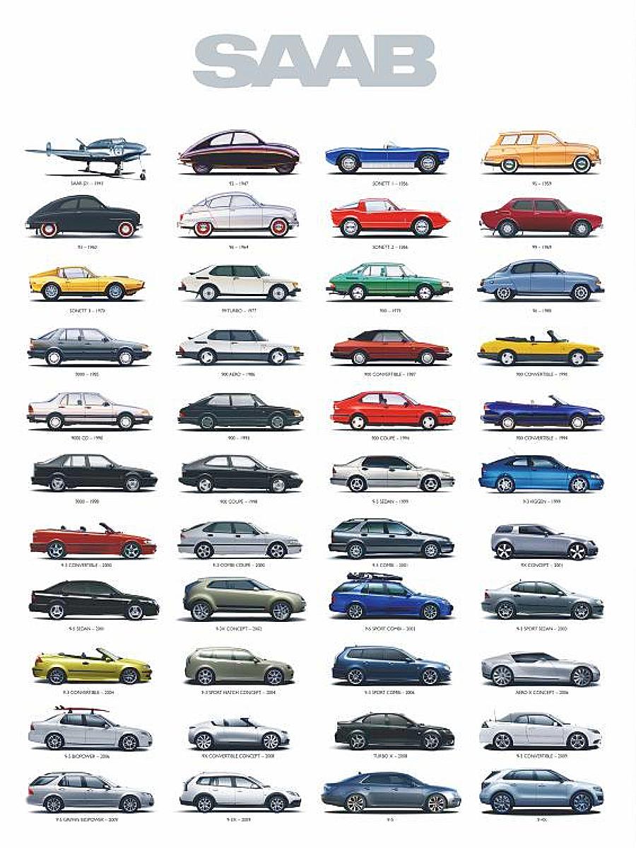 Saab model chart